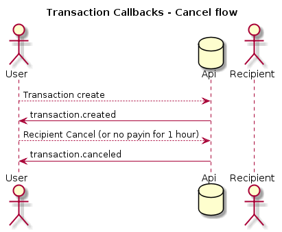 transaction-canceled