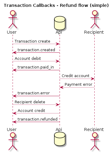 transaction-refund-simple